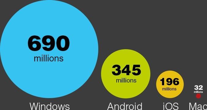 Windows 8 opportunities